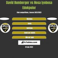 David Bumberger vs Nosa Iyobosa Edokpolor h2h player stats