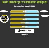 David Bumberger vs Benjamin Wallquist h2h player stats
