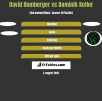 David Bumberger vs Dominik Kofler h2h player stats