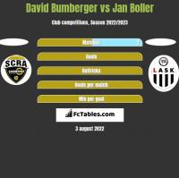 David Bumberger vs Jan Boller h2h player stats