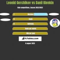Leonid Gerchikov vs Danil Klenkin h2h player stats
