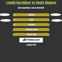 Leonid Gerchikov vs Denis Klopkov h2h player stats
