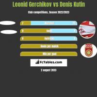 Leonid Gerchikov vs Denis Kutin h2h player stats