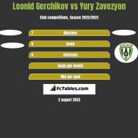 Leonid Gerchikov vs Yury Zavezyon h2h player stats