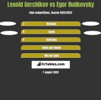 Leonid Gerchikov vs Egor Rudkovsky h2h player stats