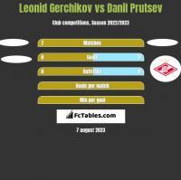 Leonid Gerchikov vs Danil Prutsev h2h player stats