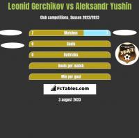 Leonid Gerchikov vs Aleksandr Yushin h2h player stats