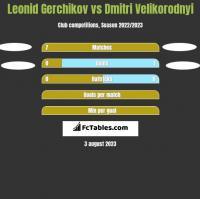 Leonid Gerchikov vs Dmitri Velikorodnyi h2h player stats