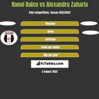 Raoul Baicu vs Alexandru Zaharia h2h player stats