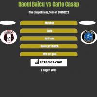 Raoul Baicu vs Carlo Casap h2h player stats