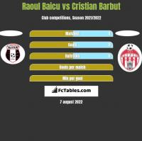 Raoul Baicu vs Cristian Barbut h2h player stats