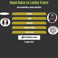 Raoul Baicu vs Lacina Traore h2h player stats