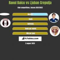 Raoul Baicu vs Ljuban Crepulja h2h player stats