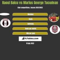 Raoul Baicu vs Marius George Tucudean h2h player stats