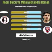 Raoul Baicu vs Mihai Alexandru Roman h2h player stats