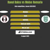 Raoul Baicu vs Moise Romario h2h player stats