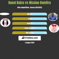 Raoul Baicu vs Nicolao Dumitru h2h player stats