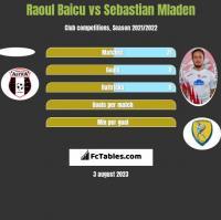 Raoul Baicu vs Sebastian Mladen h2h player stats