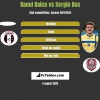 Raoul Baicu vs Sergiu Bus h2h player stats