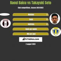 Raoul Baicu vs Takayuki Seto h2h player stats