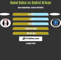 Raoul Baicu vs Andrei Artean h2h player stats