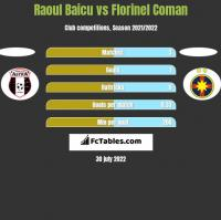 Raoul Baicu vs Florinel Coman h2h player stats