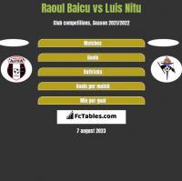Raoul Baicu vs Luis Nitu h2h player stats