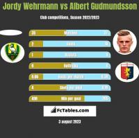 Jordy Wehrmann vs Albert Gudmundsson h2h player stats
