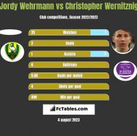 Jordy Wehrmann vs Christopher Wernitznig h2h player stats