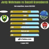 Jordy Wehrmann vs Danzell Gravenberch h2h player stats