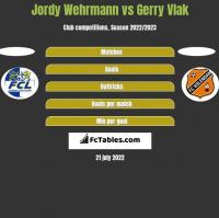 Jordy Wehrmann vs Gerry Vlak h2h player stats