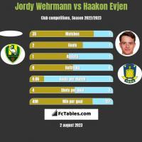 Jordy Wehrmann vs Haakon Evjen h2h player stats