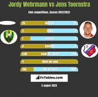 Jordy Wehrmann vs Jens Toornstra h2h player stats