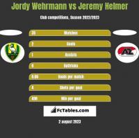 Jordy Wehrmann vs Jeremy Helmer h2h player stats