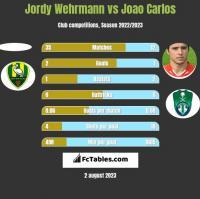 Jordy Wehrmann vs Joao Carlos h2h player stats