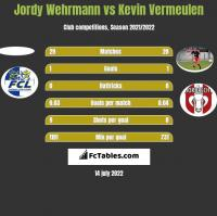 Jordy Wehrmann vs Kevin Vermeulen h2h player stats