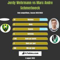 Jordy Wehrmann vs Marc Andre Schmerboeck h2h player stats