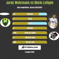 Jordy Wehrmann vs Mario Leitgeb h2h player stats