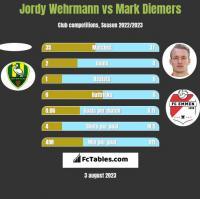 Jordy Wehrmann vs Mark Diemers h2h player stats