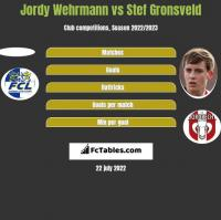 Jordy Wehrmann vs Stef Gronsveld h2h player stats