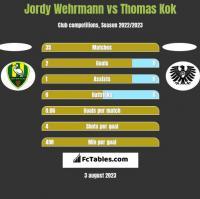 Jordy Wehrmann vs Thomas Kok h2h player stats