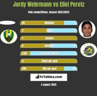 Jordy Wehrmann vs Eliel Peretz h2h player stats