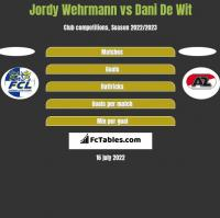 Jordy Wehrmann vs Dani De Wit h2h player stats