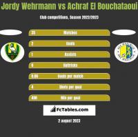 Jordy Wehrmann vs Achraf El Bouchataoui h2h player stats