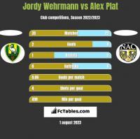 Jordy Wehrmann vs Alex Plat h2h player stats