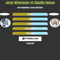 Jordy Wehrmann vs Claudio Gomes h2h player stats