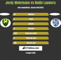 Jordy Wehrmann vs Robin Lauwers h2h player stats