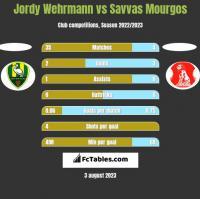 Jordy Wehrmann vs Savvas Mourgos h2h player stats