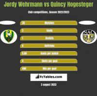 Jordy Wehrmann vs Quincy Hogesteger h2h player stats