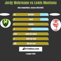 Jordy Wehrmann vs Lewis Montsma h2h player stats